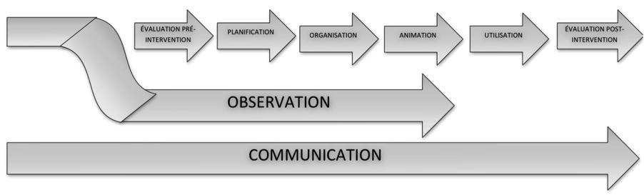 Observation unipsed - Grille d observation du comportement ...