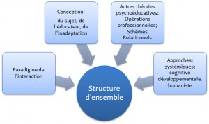structuredensemble