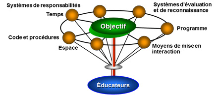 structureeduc