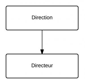 Organigrammes - administration