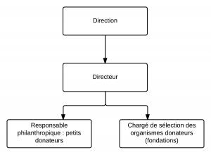 Organigrammes - financement