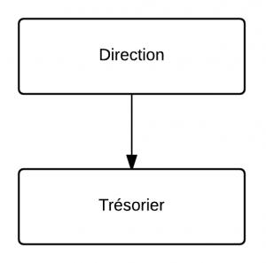 Organigrammes - tresaurerie