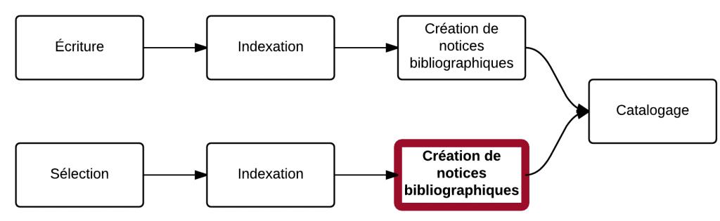 etapes-pol-crea-bibliogr-ressext
